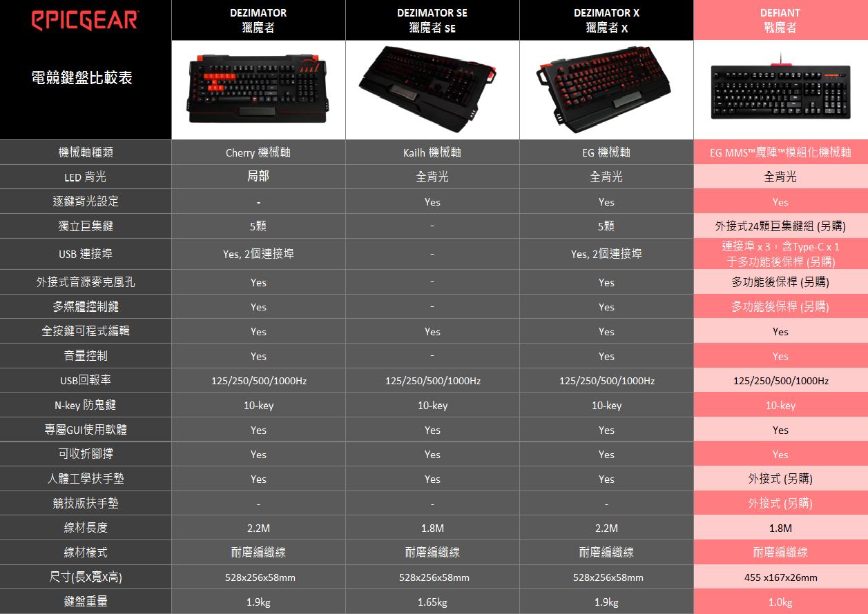 EG 鍵盤產品比較